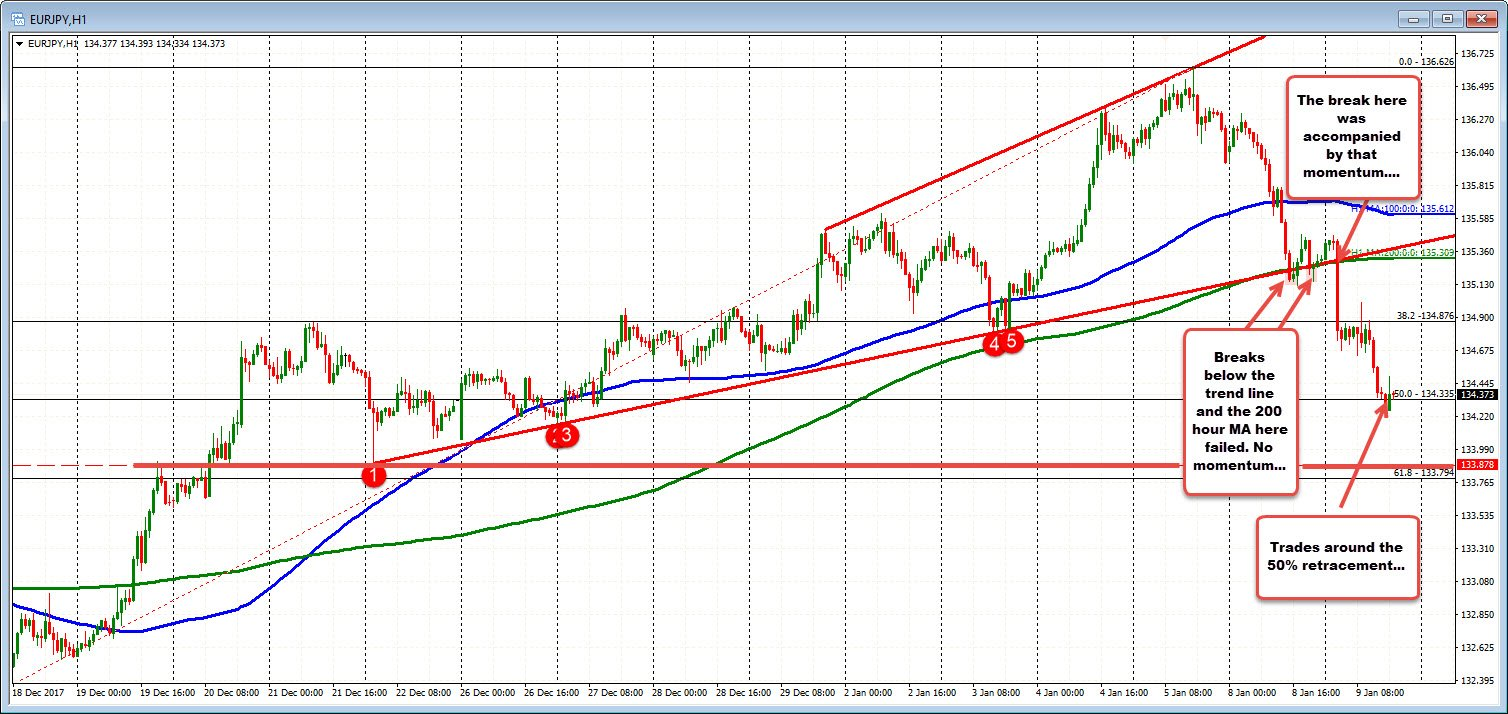 Greg Michalowski On Twitter Today The Eurjpy Broke Support With Momentum What Now For Trend Https T Co 9ah5czuyoe Forex Trading
