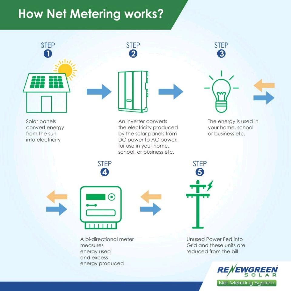 Renewgreen Solar On Twitter Net Metering Allows You To Install Feed Pictures The System Diagram For Generate Your Own Electricity And Into State Board Make Dream Of Free True With