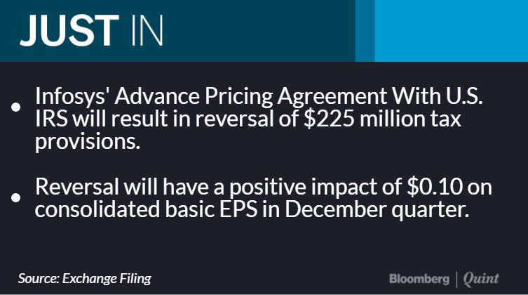 Bloombergquint On Twitter Infosys Signs Advance Pricing Agreement