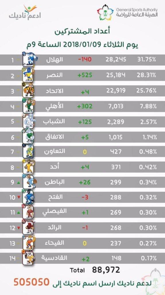 العب يلا😉♨♨♨♨♨يجمهور النصر https://t.co/...