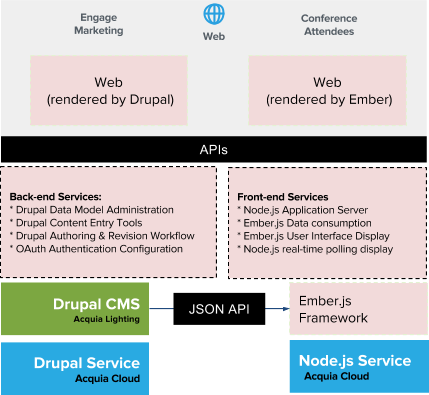 acquia on twitter blog a look inside decoupled architecture the