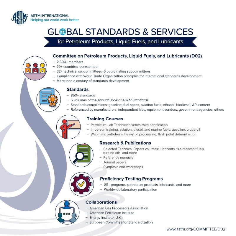 Astm International On Twitter Infographic Illustrates Breadth And