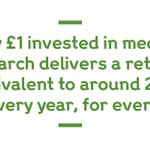 A new study published today shows the significant impact of medical research funded by our members and others on the UK economy #charityimpact @ArthritisRUK @wellcometrust @The_MRC @OfficialNIHR @acmedsci
