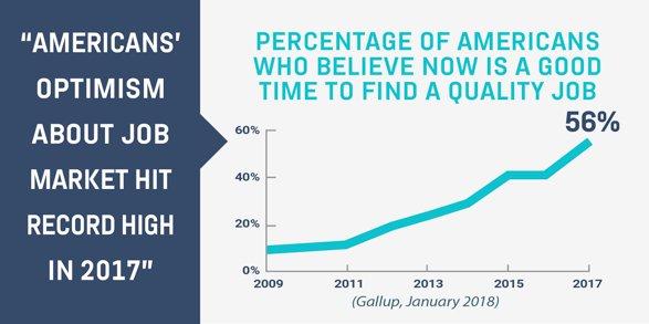 Hasil gambar untuk Americans' Optimism About Job Market Hit Record High in 2017