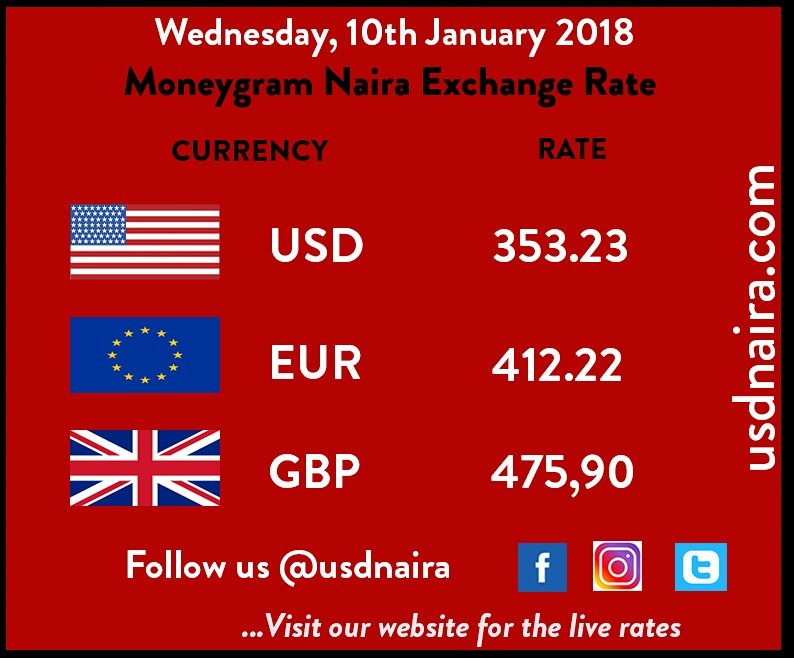 Moneygram Exchange Rate For Today Blessed Money Moneyrain Dollar Usdpic Twitter 5p7tpu0fsa