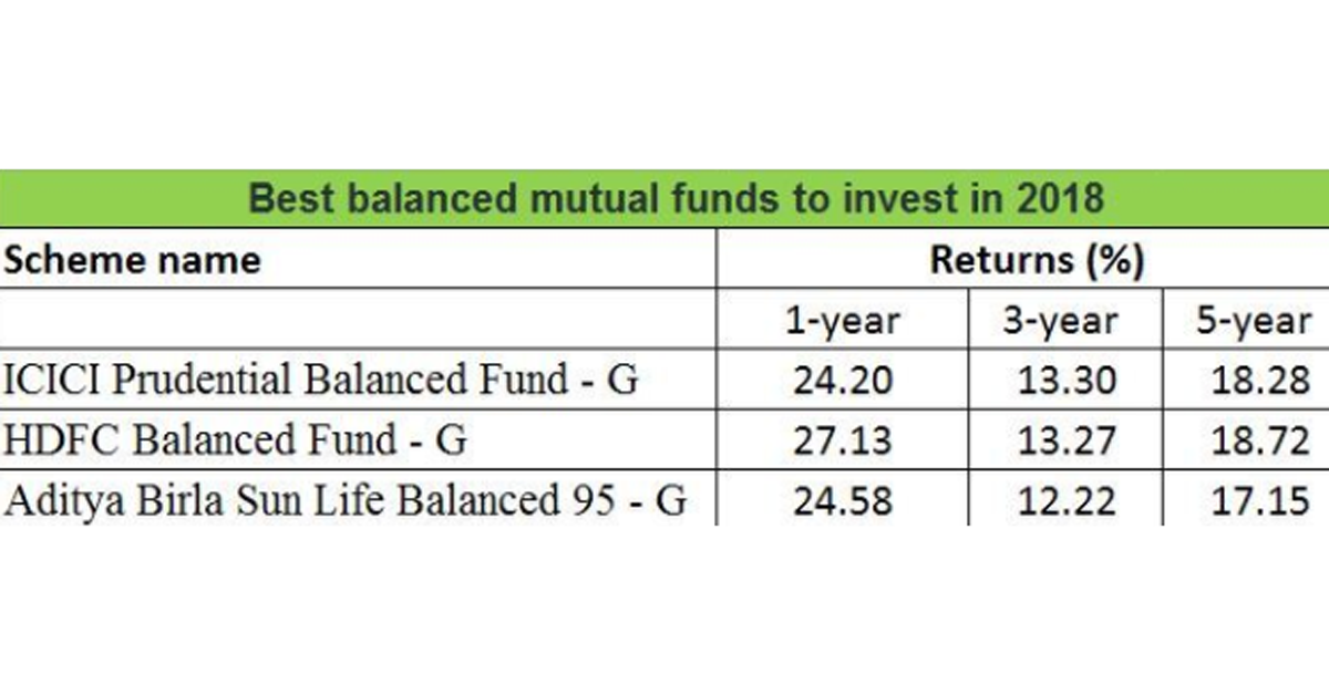 Et Wealth On Twitter Best Balanced Mutualfunds To Invest In 2018
