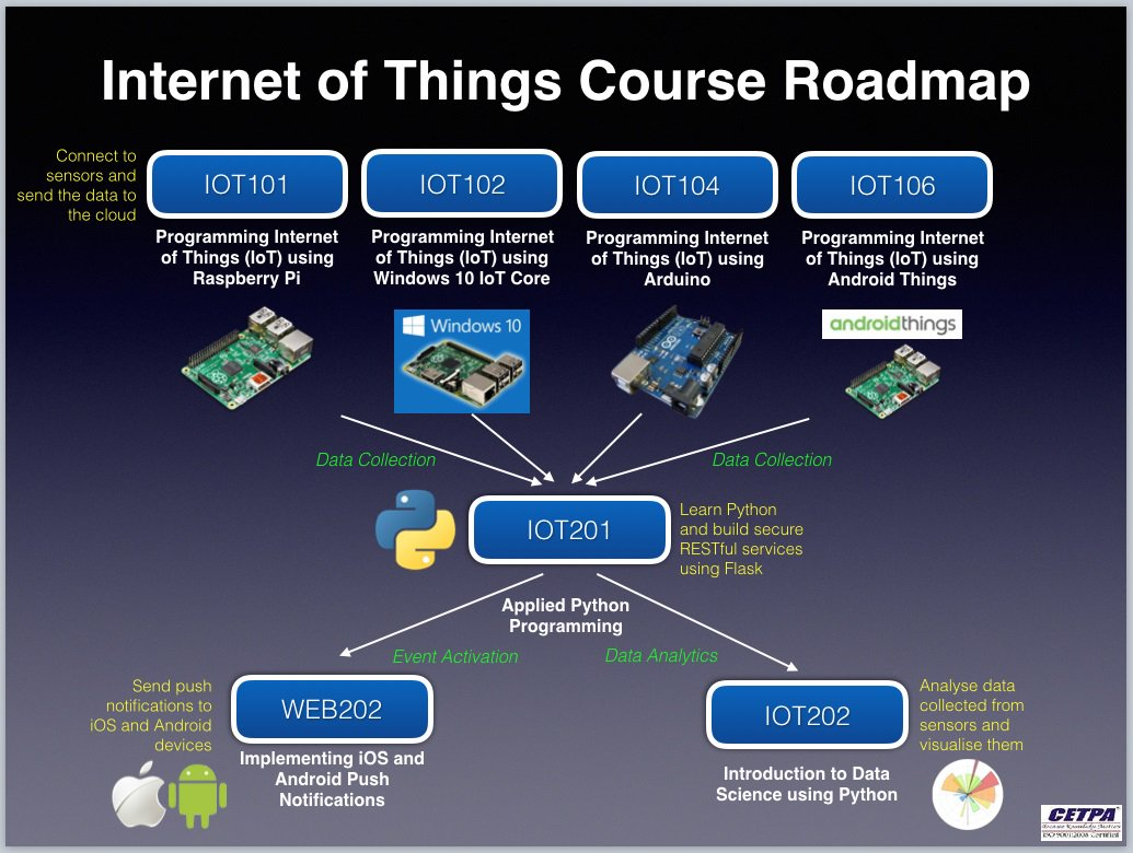 Cetpa Dehradun On Twitter Internet Of Things Course Content Is Basic Electronic Circuit Design With Knowledge And Programming Languages Iottraining Introduces You To Advance Concepts Methodologies