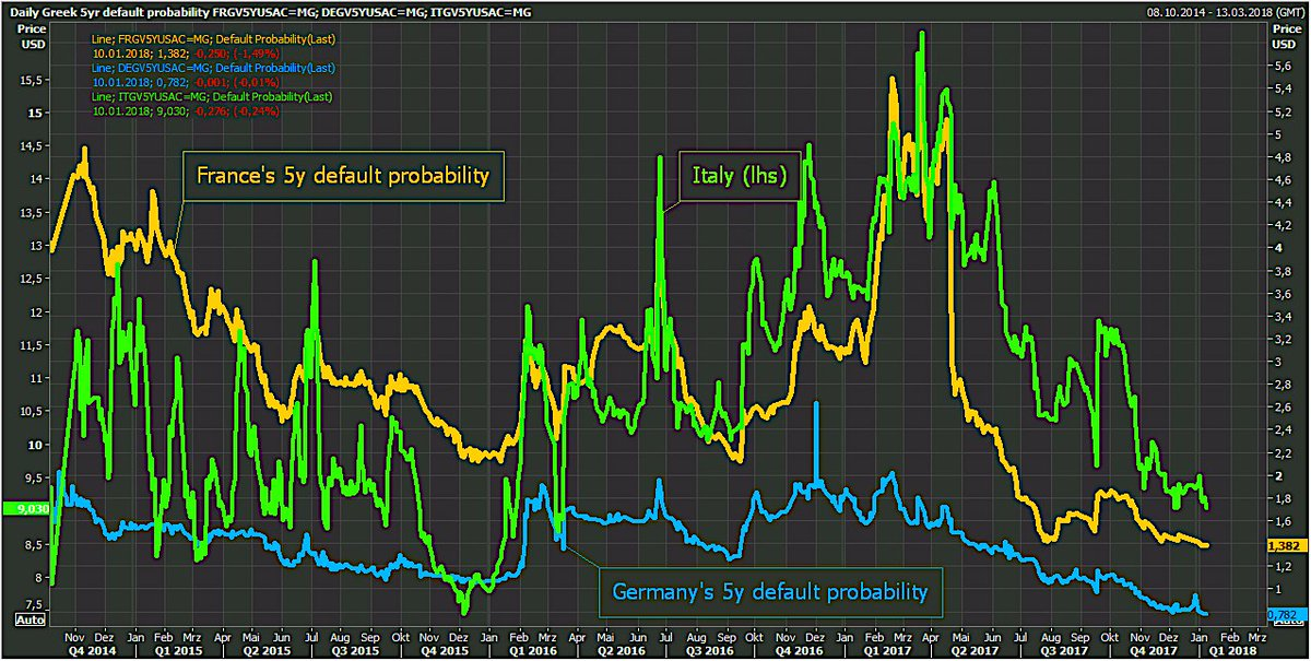 Default probabilities for  Germany and  France hit fresh lows while   Italy s hit lowest since 2006.… https   t.co LdPAlhxfcl