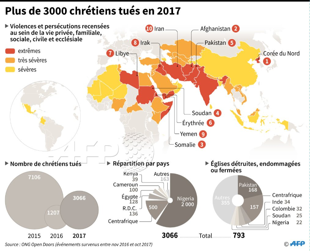 La débâcle de groupes jihadistes comme l'Etat islamique (EI) n'a pas provoqué de recul des violences contre les chrétiens, dont la 'persécution' dans le monde est même en hausse pour la cinquième année consécutive https://t.co/FK0udhvaGD par @BFAuchet #AFP