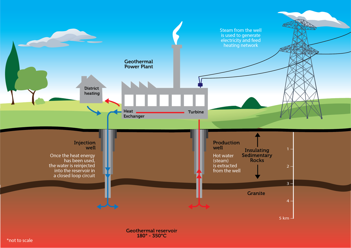 Vallourec on twitter what is geothermal energy what are the vallourec on twitter what is geothermal energy what are the main geothermal projects at vallourec what are the challenges pooptronica