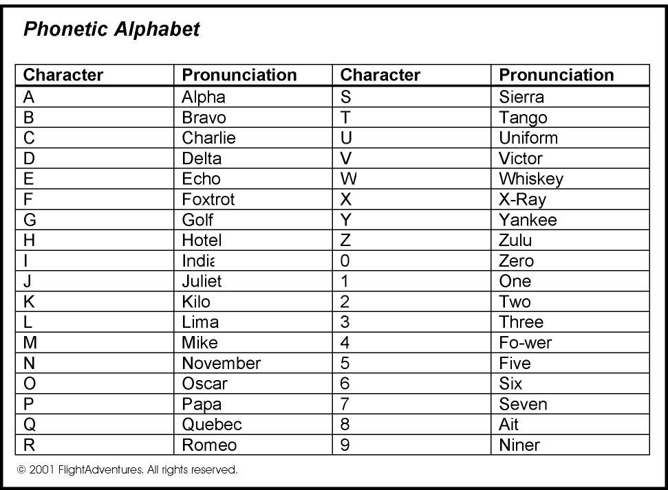 Opp Recruitment Unit On Twitter It S As Easy As Alpha Bravo Charlie Learning The Phonetic Alphabet Is One Way You Can Prepare For A Career In Policing Bestjobever Https T Co 01pzbjftwb