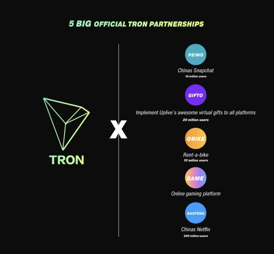 """⚡Davos Cryptos⚡ sur Twitter: """"TRON continue d'ajouter de la valeur. Le ..."""