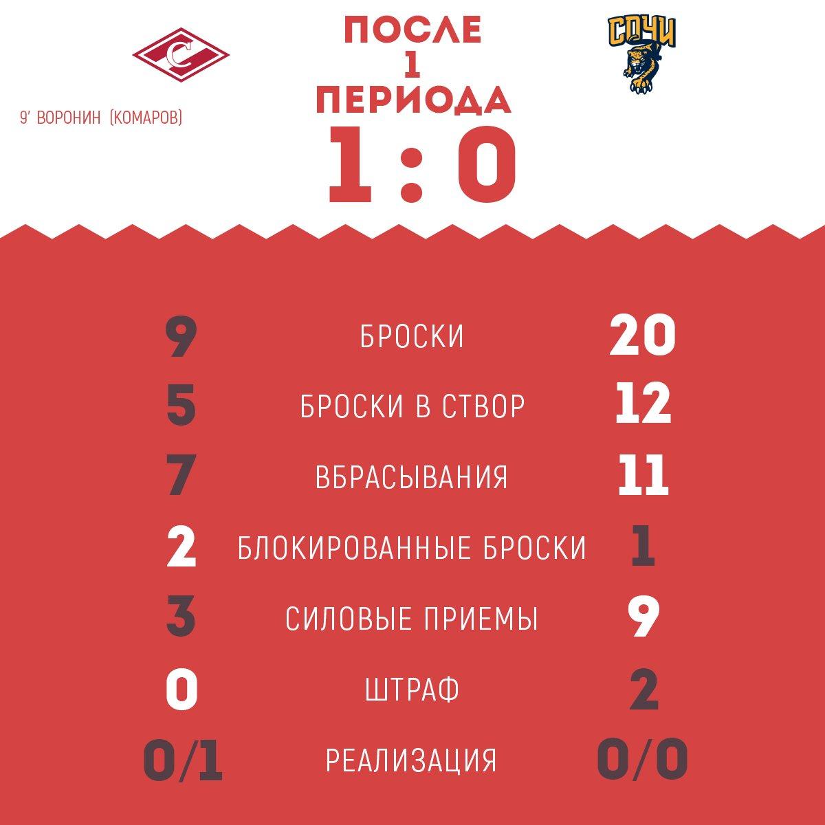 Статистика матча «Спартак» vs «Сочи» после 1-го периода