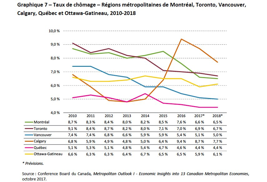 Jacob serebrin on twitter quite the chart in montreals 2018 jacob serebrin on twitter quite the chart in montreals 2018 budget unemployment rates in canada by city cdnecon ccuart Gallery
