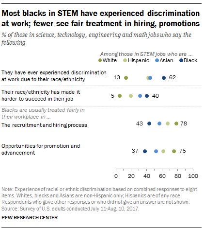 the issue of ethnic and racial discrimination in hiring employees The implementation of ethnic monitoring and positive discrimination in employment has increased racial, ethnic , political, or racial discrimination in the.