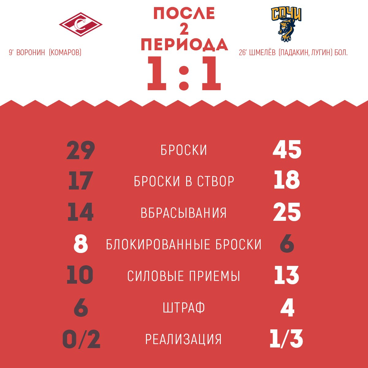 Статистика матча «Спартак» vs «Сочи» после 2-х периодов