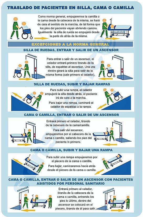 Tema 12 Celadores Online... Movilización del Paciente. Parte II DTN0tZZX4AAG8KX