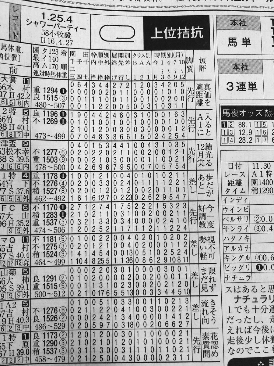 """競馬キンキ on Twitter: """"本日の..."""