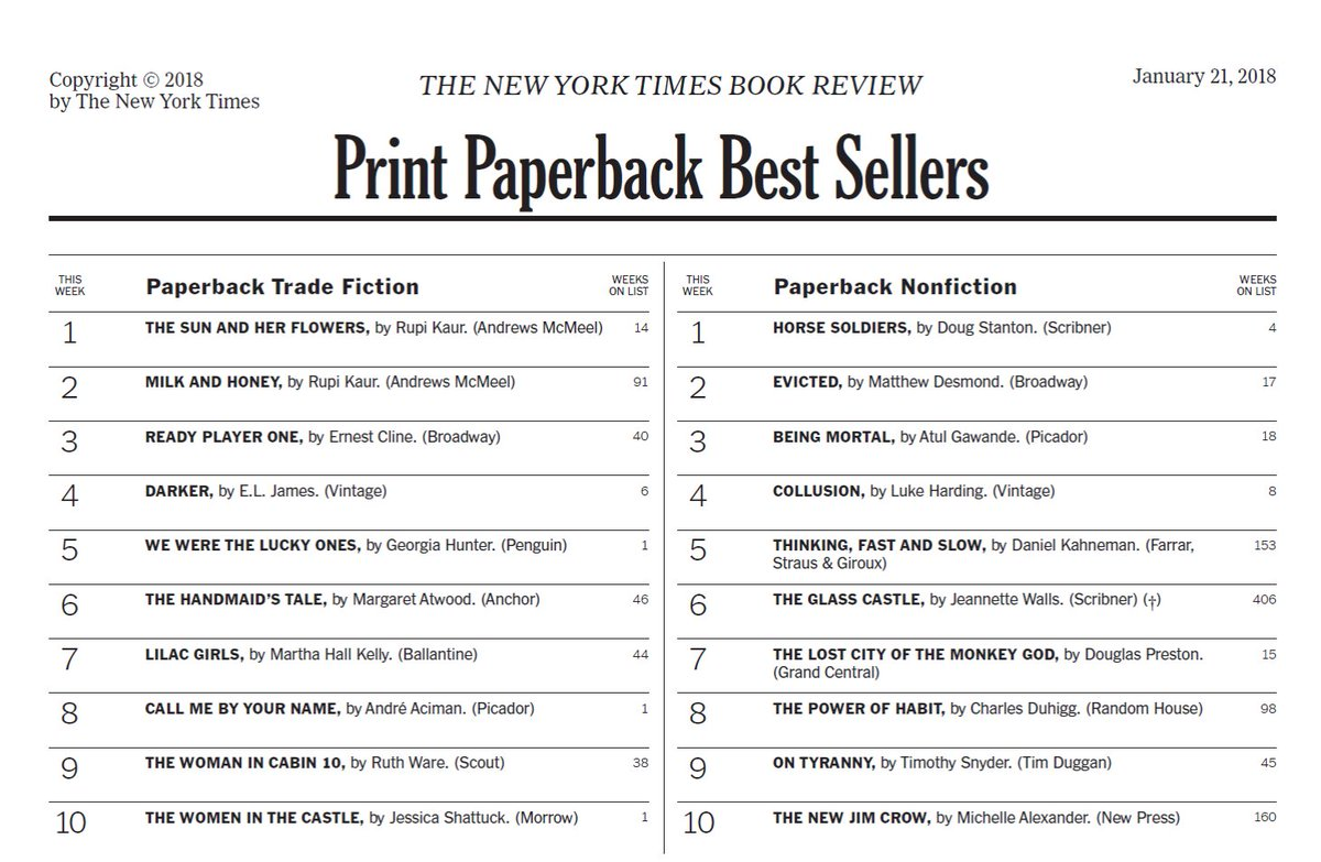 Couldnt be happier for dear friend and author @aaciman- his book Call Me By Your Name has hit the New York Times bestseller list!