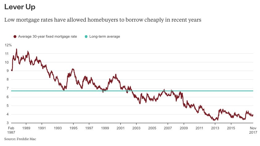 Bloomberg OpinionVerified Account Bopinion Without Mortgage Interest Deduction