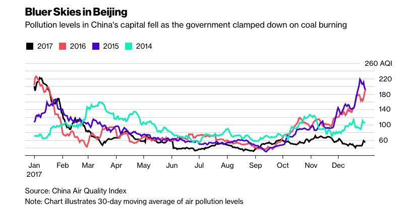 change in beijing s air pollution levels However matters could have been worse had there not been evening showers and a change in to levels of coarse particular air pollution in and around beijing.