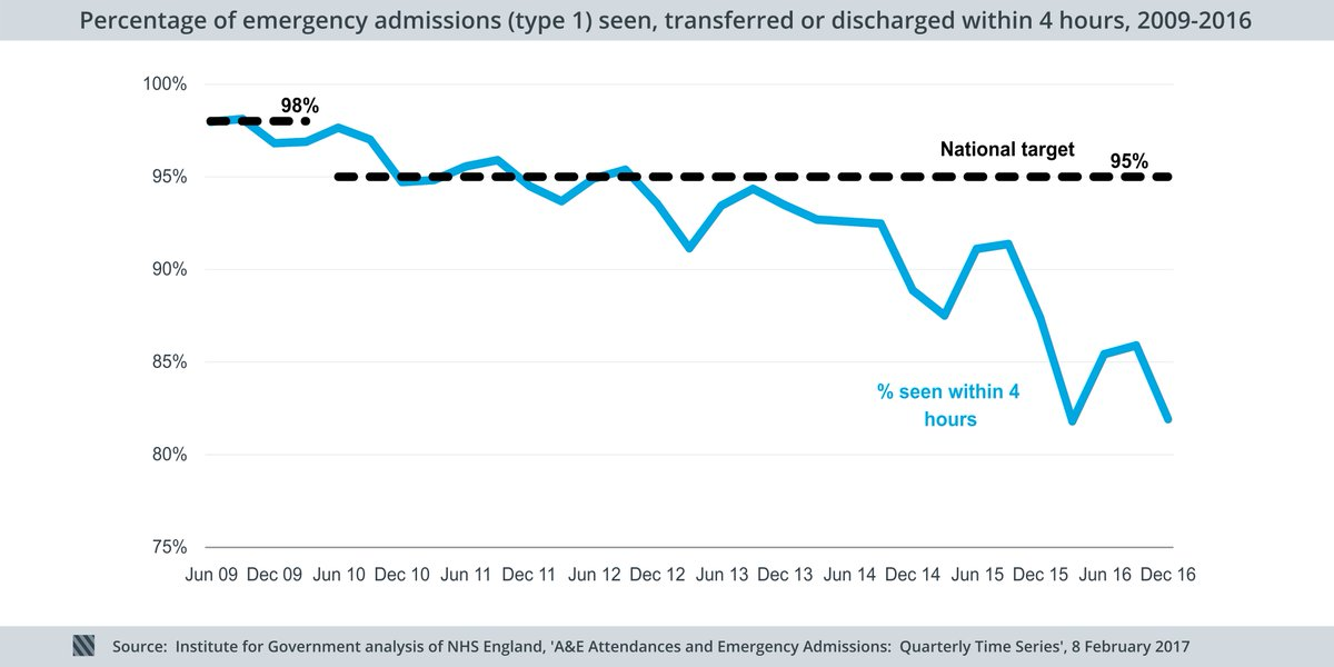 2. A&E waiting times have been falling for the past five years, regardless of season.