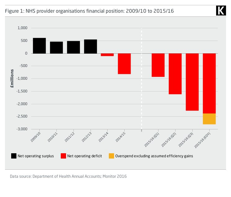"""3. As funding fell to a £2.4b deficit. That's all year round, not just """"flu season""""."""