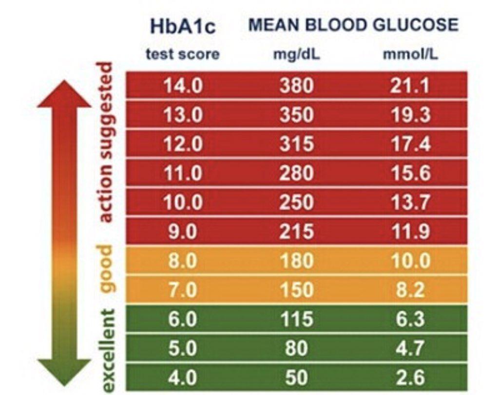 سكريين Auf Twitter معدل السكر التراكمي مع متوسط قراءات السكر بالدم