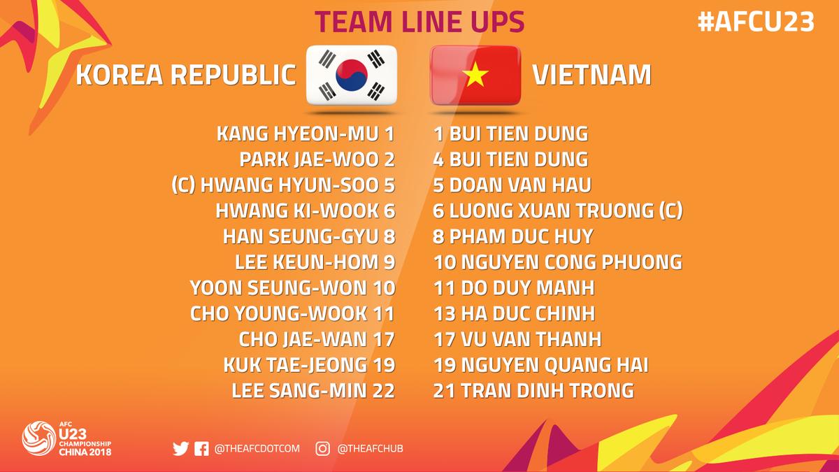 Đội hình ra sân U23 Việt Nam đấu U23 Hàn Quốc