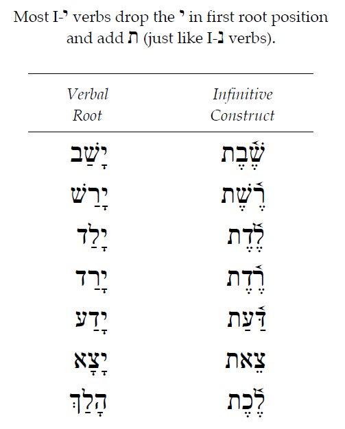 Hebrew Qal Infinitive Construct 5