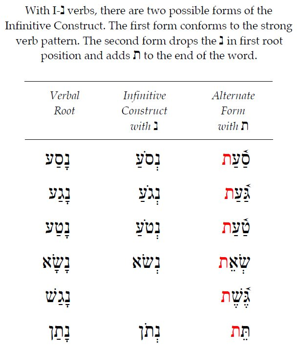 Hebrew Infinitive Absolute 4