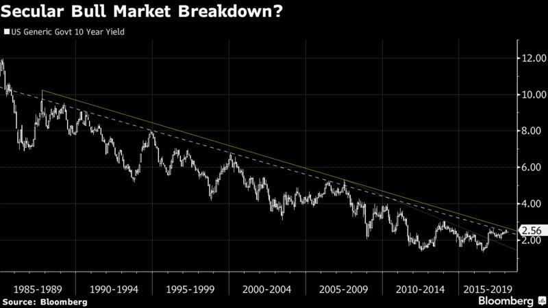 Bloomberg Markets's photo on Sandhu