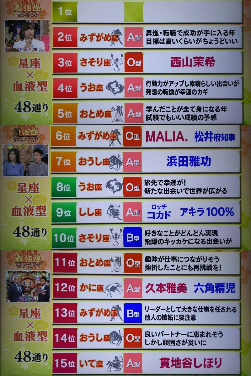 2018年 星座×血液型 48通り 最強運ランキング #ダウンタウンDX