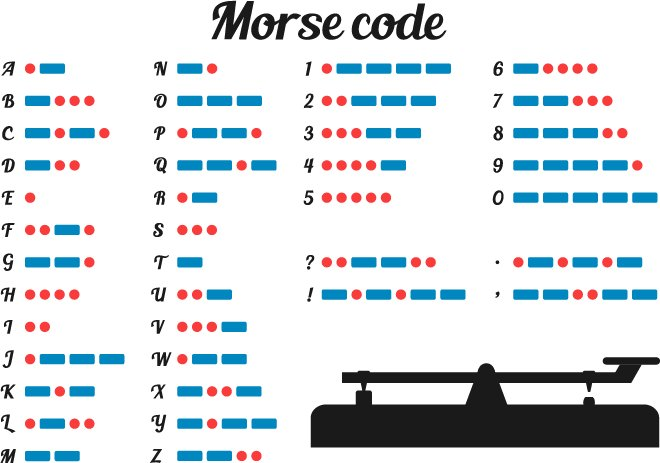 Alfred Vail Samuel Morse demonstrated Morse code OTD coined