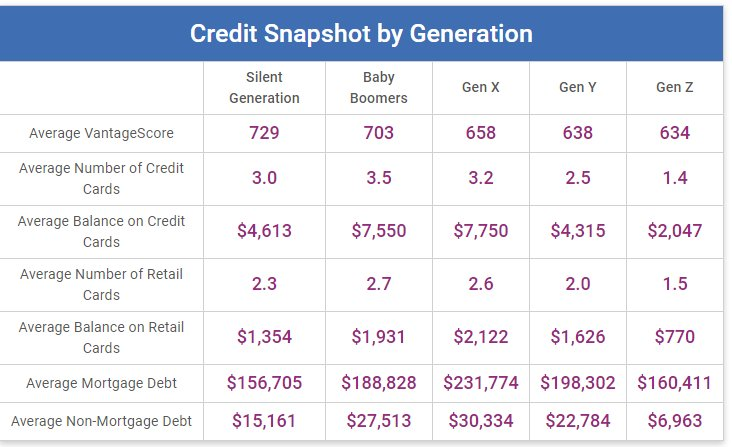 675 Credit Score >> Larry Dignan On Twitter Experian Says Nation S Average