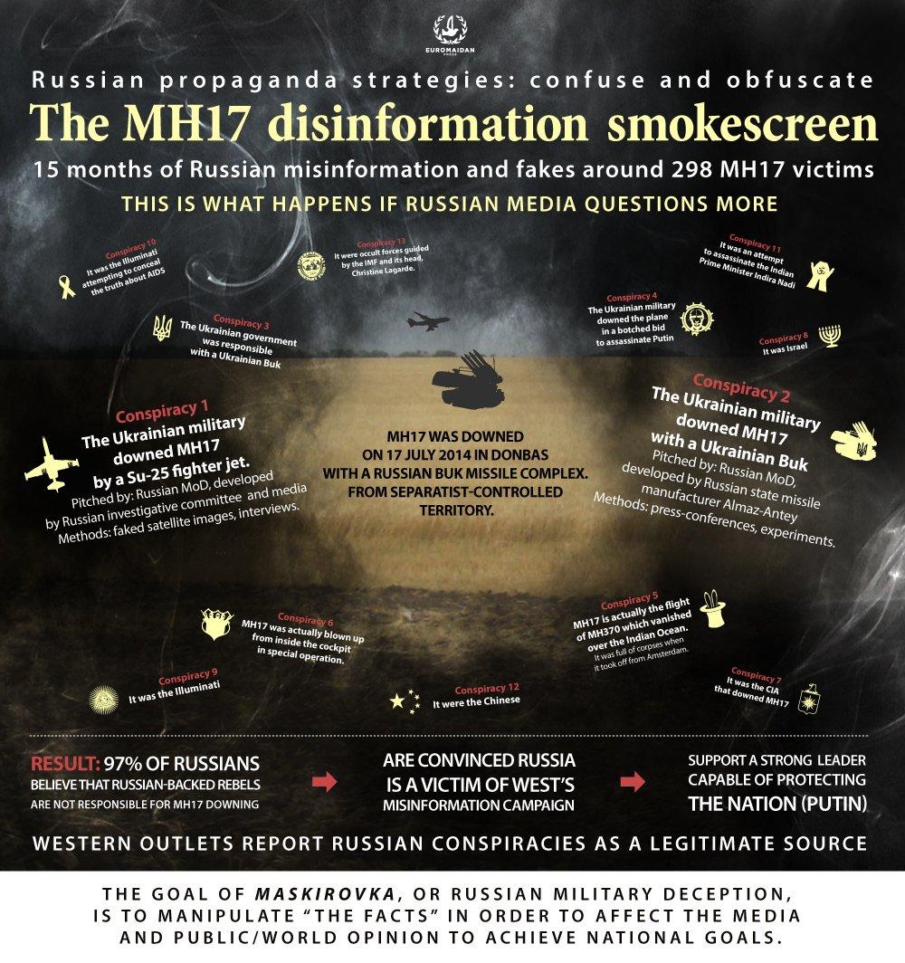 Flight MH17: Why can't the Kremlin tell the truth? https://t.co/KBLtIBERq6