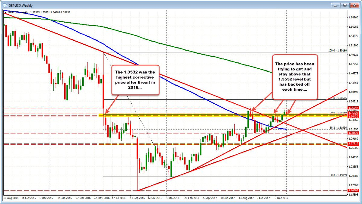 Greg Michalowski On Twitter Forex Technical Ysis Gbpusd Reaches A Strong Resistance Area Trading Https T Co Odnh5b9ecr