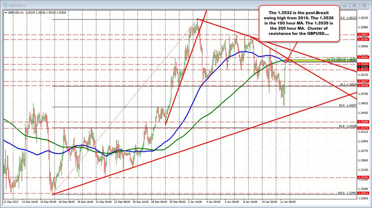 Gbpusd Forex Trading Http Www Forexlive Technical Ysis Reaches A Strong Resistance Area 20180111