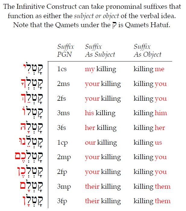 Hebrew Infinitive Construct - pronominal suffixes