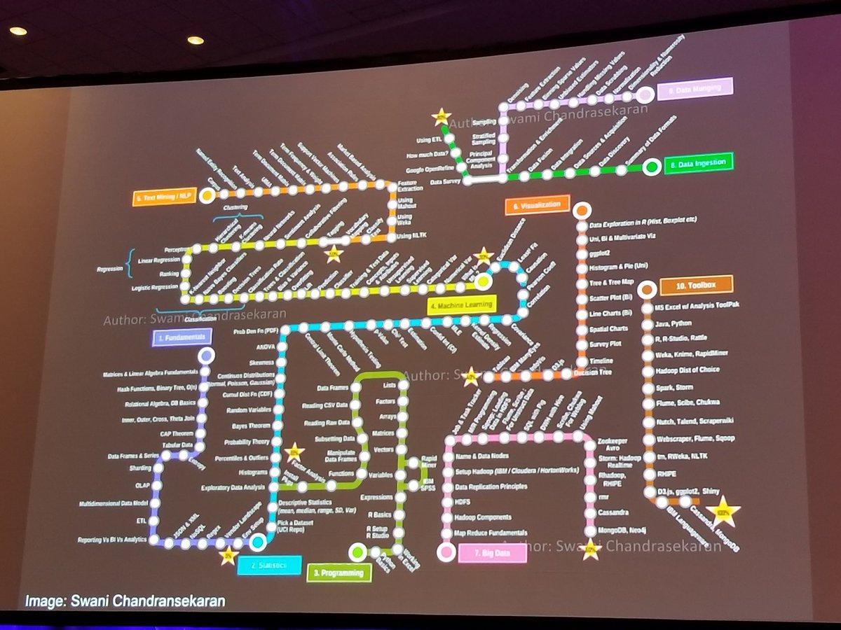 Data Science Subway Map.Tanveer Karim On Twitter The Subway Map Of Data Science Aas231