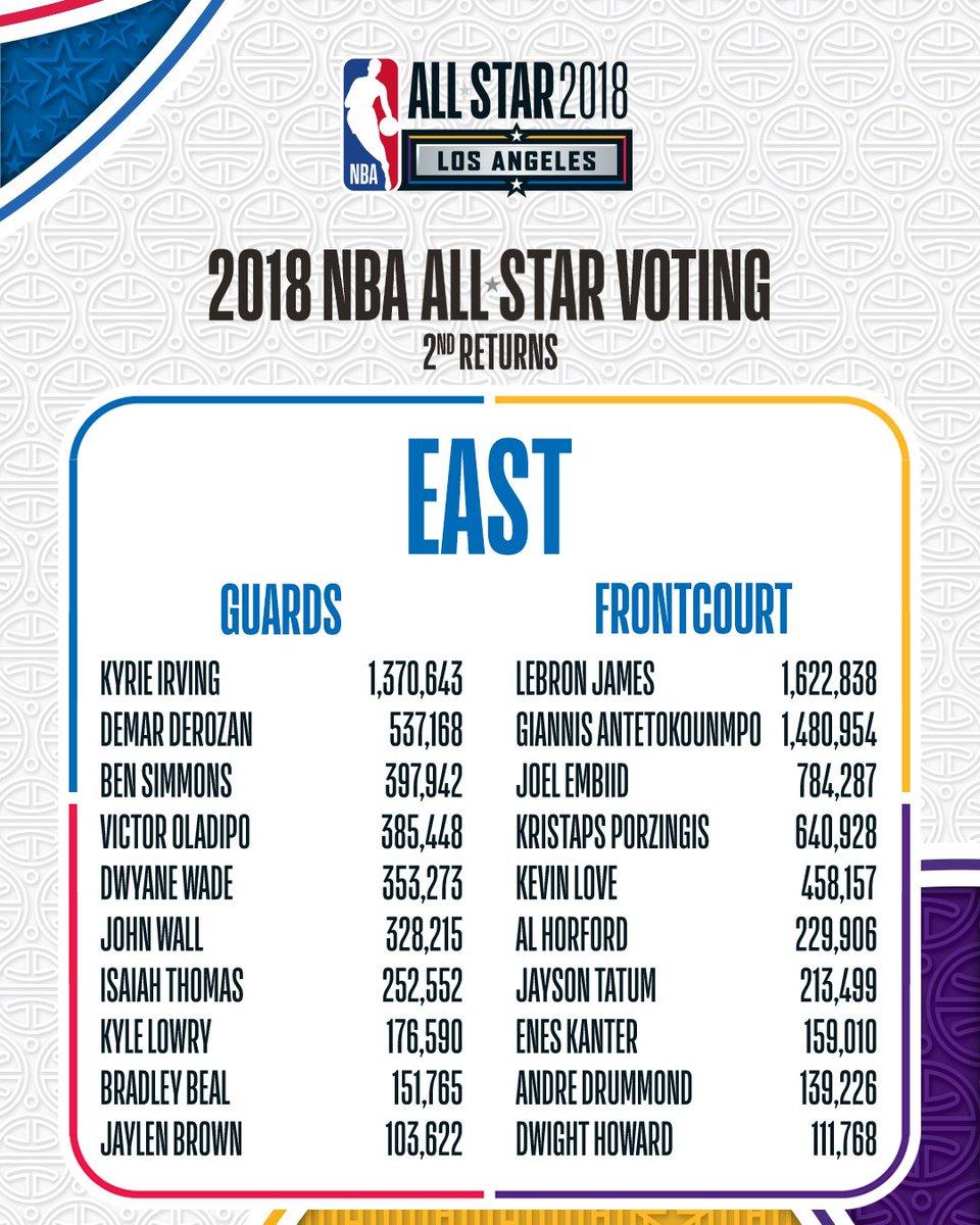 2019 NBA All-Star voting second returns released | NBA.com