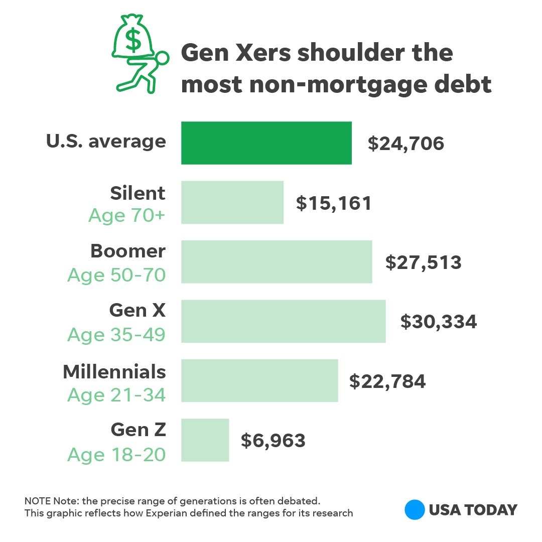 what is generation x age range