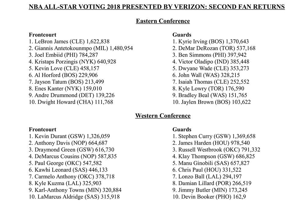 4cedb179a NBA All-Star voting results released today. LeBron James leads in the East