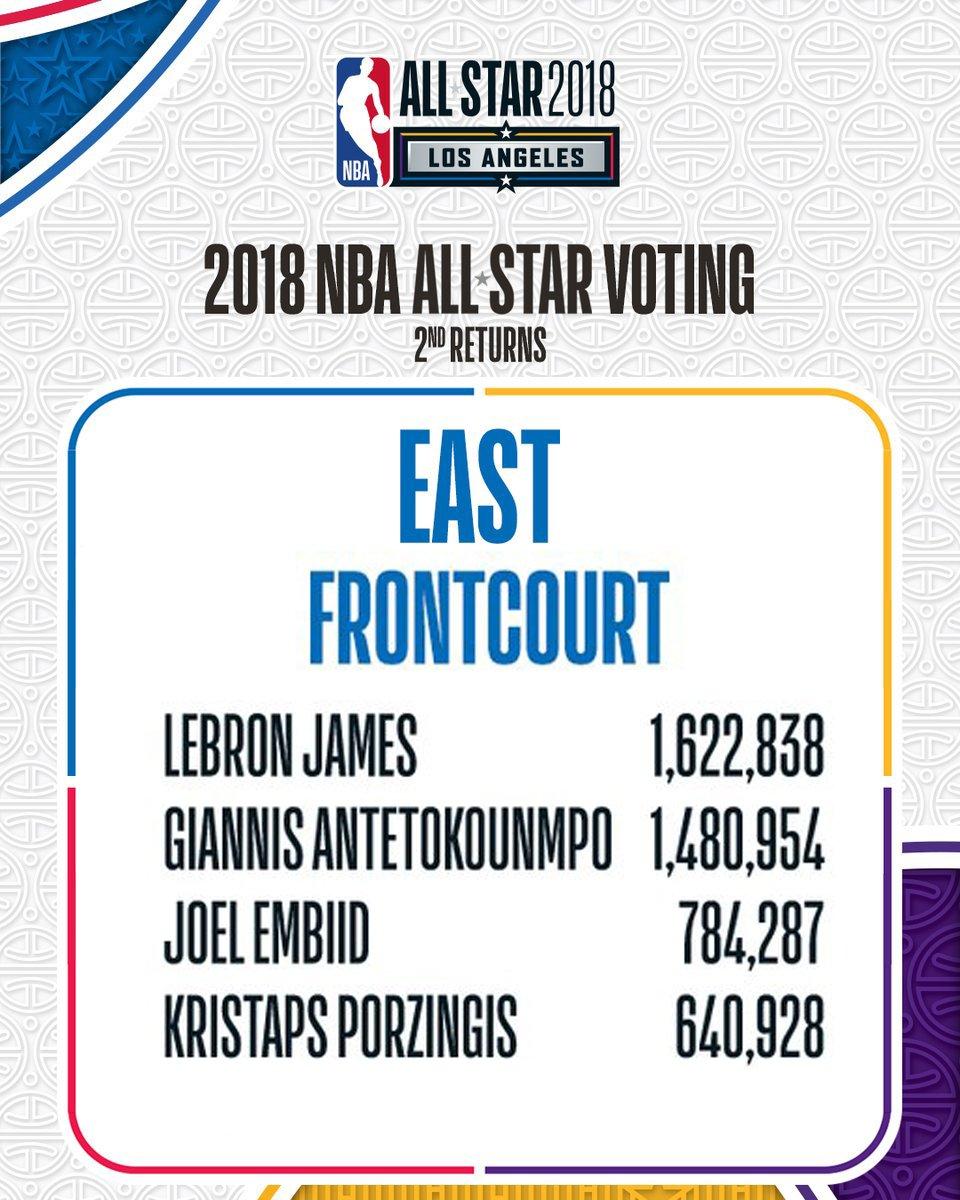 🚨 RETWEETS = VOTES 🚨  If everyone on @twitter RETWEETS this tweet, JoJo will have MILLIONS of votes.   #NBAVote @JoelEmbiid