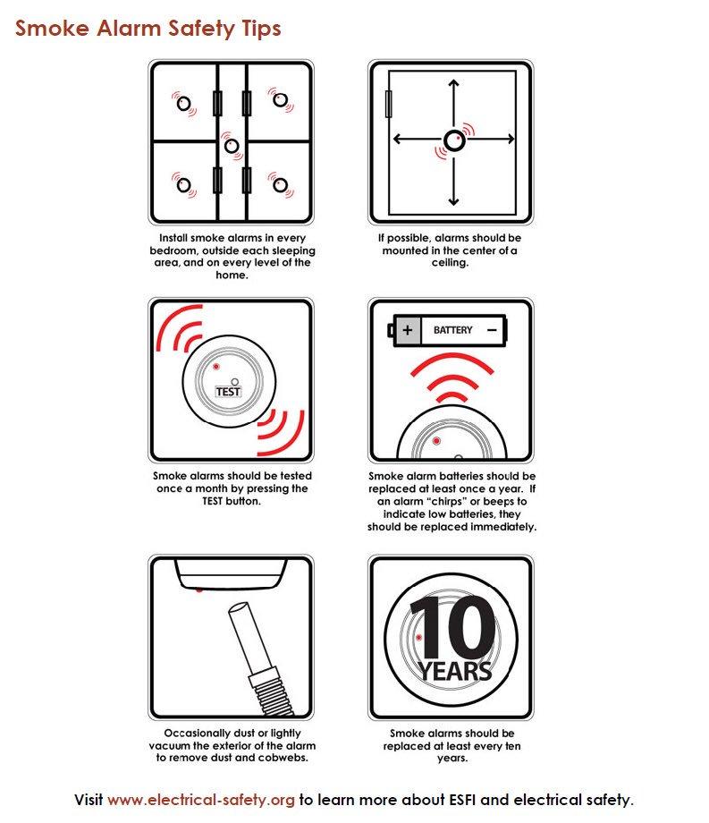 smoke detectors in bedrooms ontario