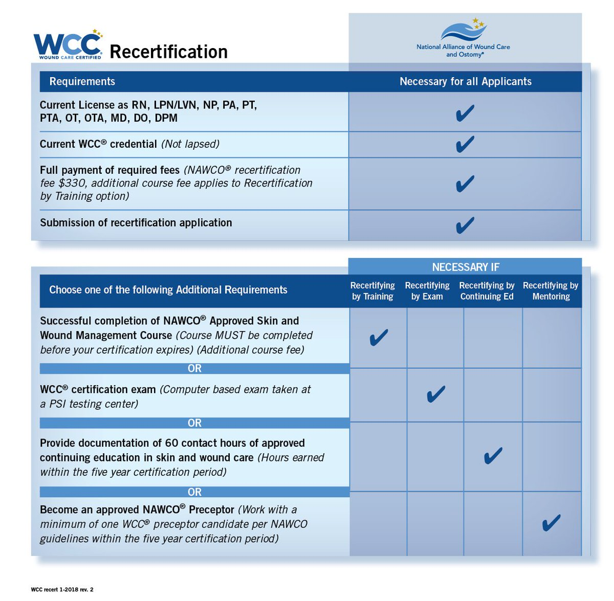 Nawco On Twitter Woundcare Wcc Recertification Now Offers 4