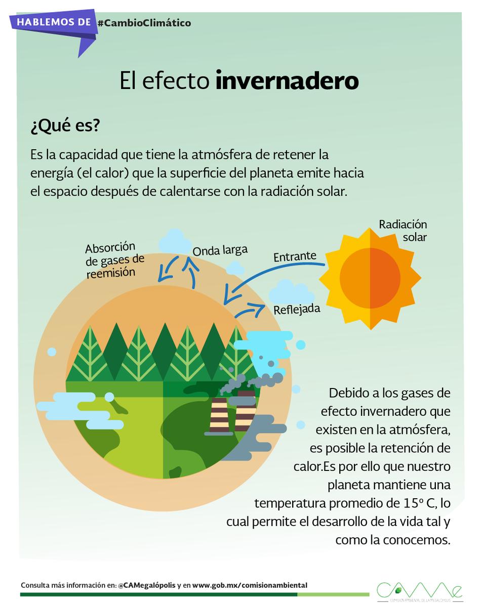 Camegalópolis En Twitter Cuál Es La Relación Entre Los Gases De Efecto Invernadero Y El Calentamiento Global Comparte Esta Información