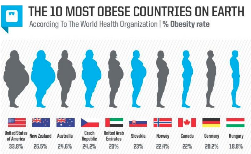 most obese nations list