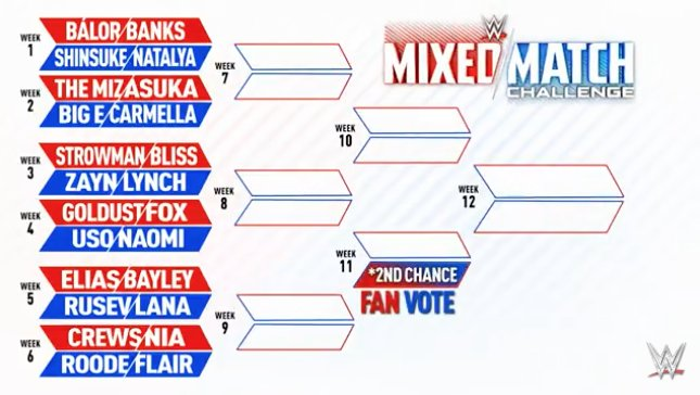 Mixed Match Challenge bracket released https://t.co/0imVEPrcDR https://t.co/KEduzUtsU7
