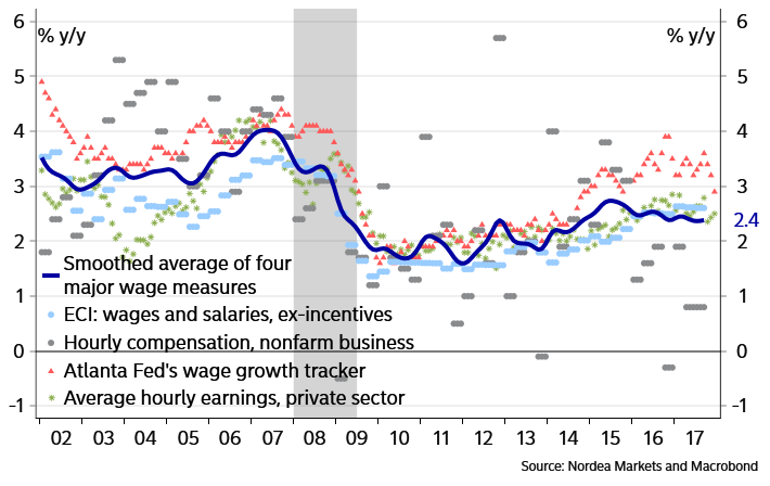 the microeconomic picture of the us wage trends since 1973 Wide databases give the researcher a rich picture of how the economy 2004 labour market levels and trends wage inequality thanks to an authoritative us.